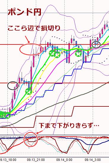 13日ポンド円