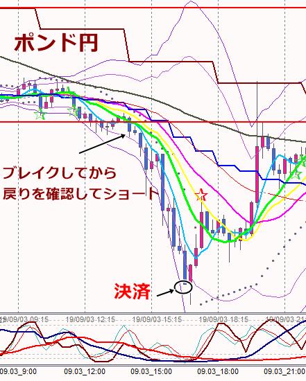 3日ポンド円15分足ショート