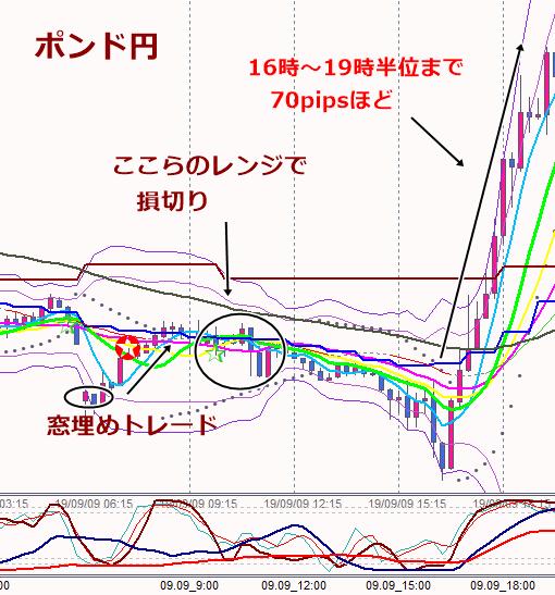 9日ポンド円15分足