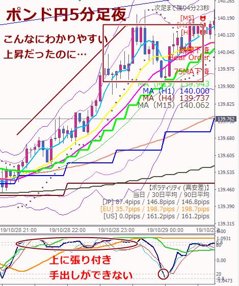 28日ポンド円上昇