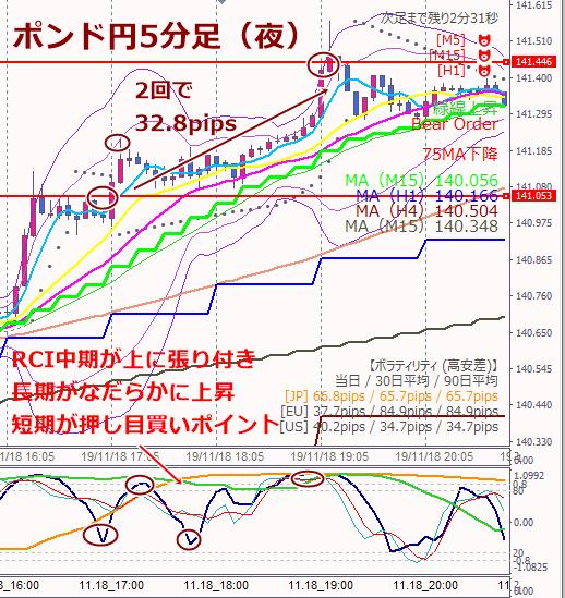 18日ポンド円エントリーポイント夜