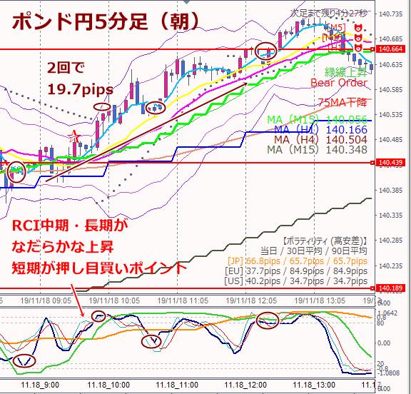18日ポンド円エントリー朝